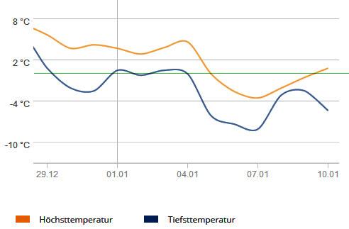 Temperatur Januar Berlin