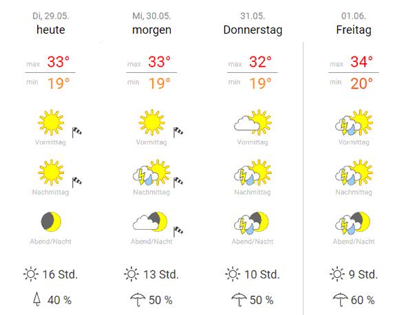 Hitzewelle Berlin